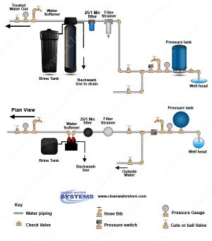 Well Water Diagram  Pre Filter > Softener > Big Blue