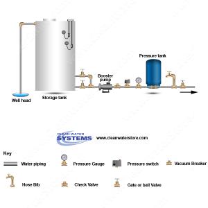 Well Water Diagram |Well > Storage Tank > Booster Pump > Pressure Tank