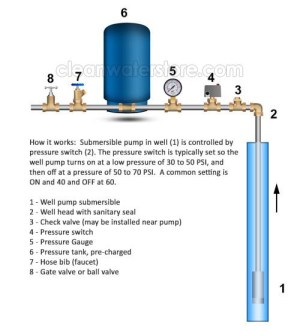 How to Determine Your Well Pump Flow Rate on Wells with Pressure Tanks  Residential Well Water