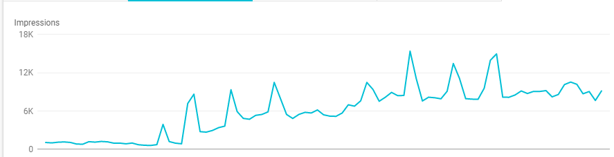 Increase in impressions after the June Core Update