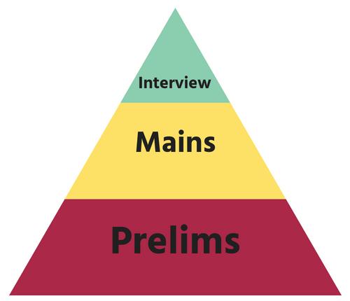 Prelims Mains Interview