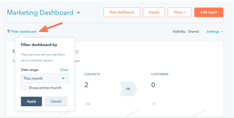 Hubspot's marketing dashboard