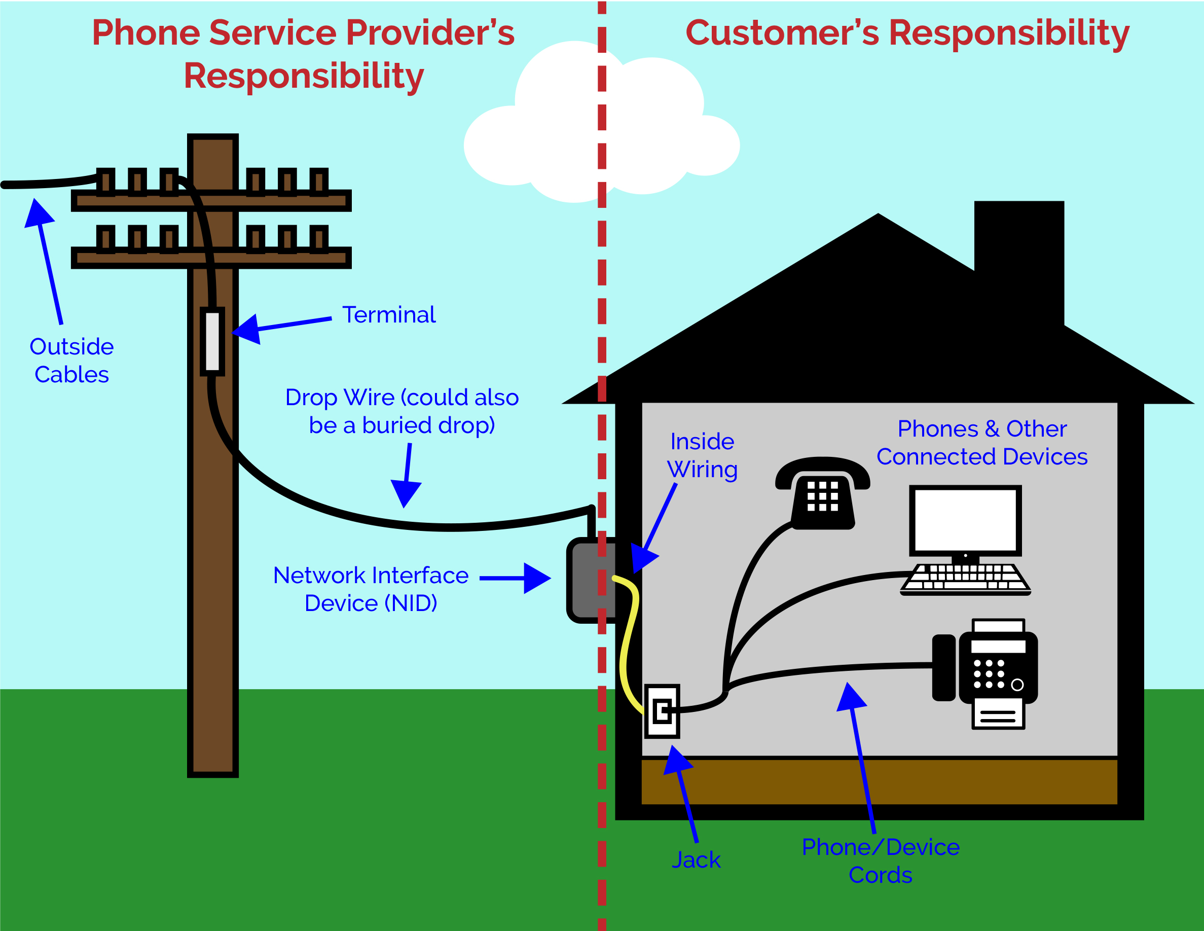 hack your house run both ethernet and phone over existing. telephone nid  wiring diagram residential residential · verizon nid box wiring ...