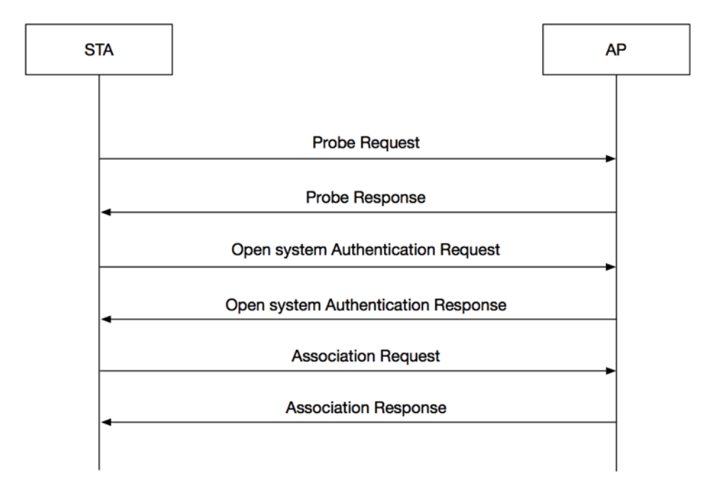 Frame exchange in 802.11 authentication and association