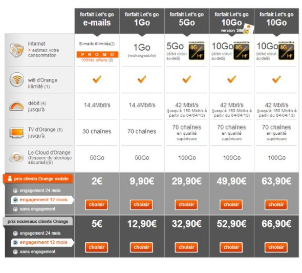 Forfait orange 3G et 4G let's go