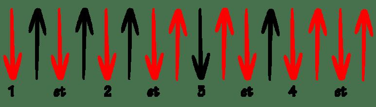 Rythmique débit rapide guitare simple facile