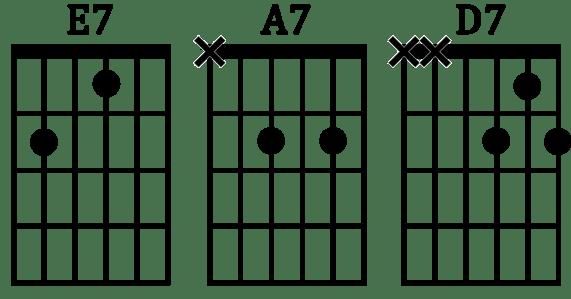 accords 7 blues guitare position E7 A7 D7 Mi7 La7 Ré7