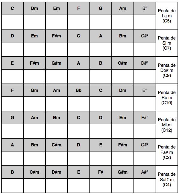 tableau tonalité pentatonique improvisation