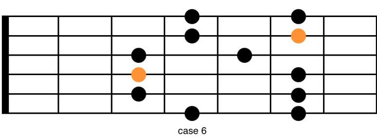 Connaître toutes pentatonique position 2 gamme schéma guitare