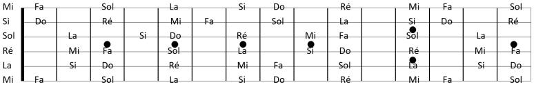 schéma notes sur le manche de la guitare