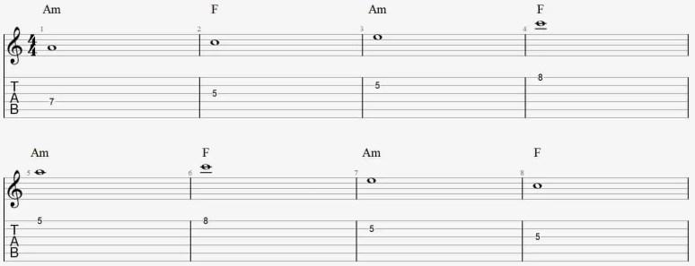 Débuter improvisation backing track résolution quelles notes jouer