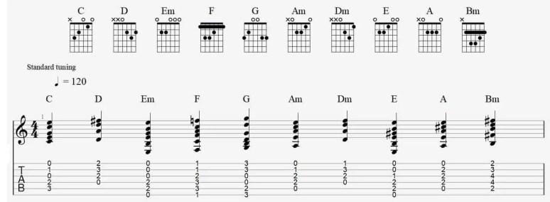 tuto lire tablature guitare facile leçon cours