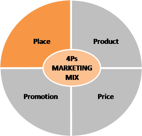 4Ps marketing mix - place