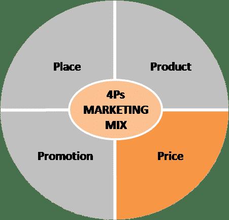 4Ps marketing mix - price