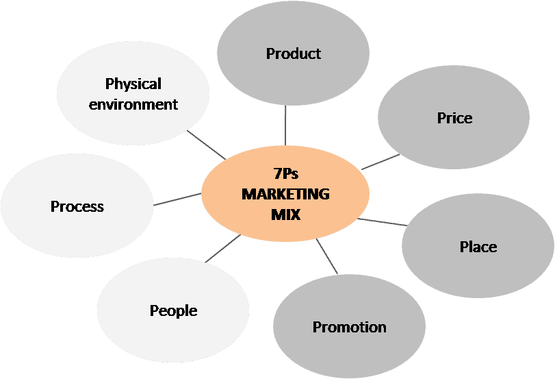 P S Of Marketing Business Of Fashion