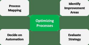 Optimizing processes