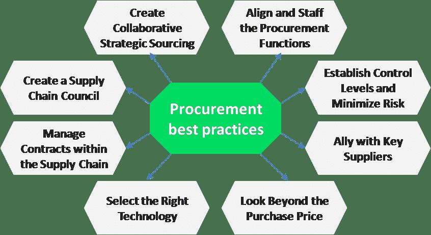 Streamlining The Procurement Process