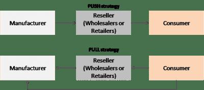 push - pull strategies