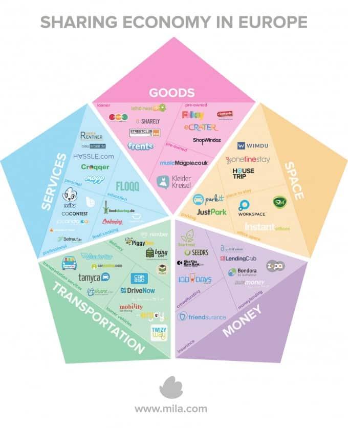 Sharing Economy in Europe