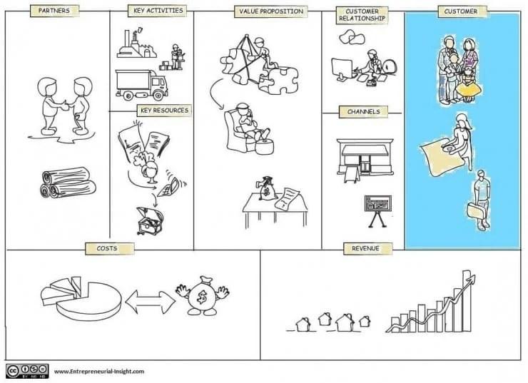 Business-model-canvas- customer