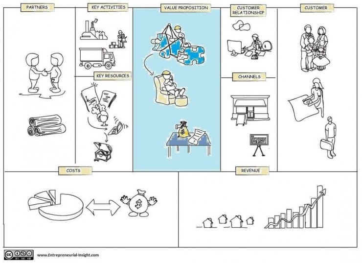 Business model canvas creating a value proposition business model canvas value proposition accmission Choice Image