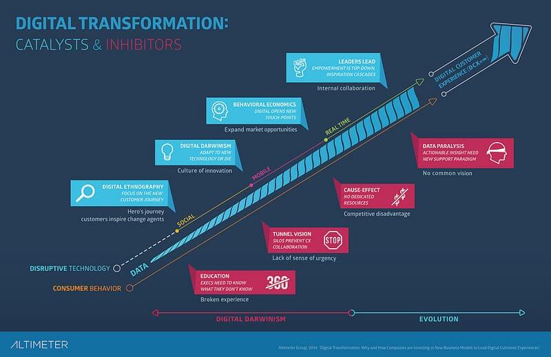 Digital Transformation: Catalysts & Inhibitors