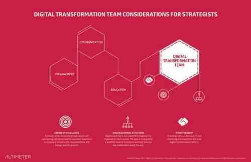 Digital Transformation team