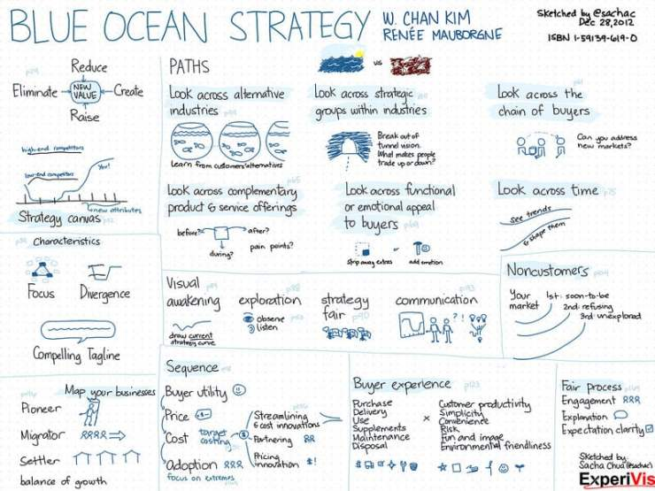 what is the blue ocean strategy commerce essay Blue ocean strategy essay sample published by admin on november 21, 2017 harmonizing to cham kim and renee mauborgne ( 2004 )  the blue ocean scheme involves the description of how the organisation should seek and continue to happen some manner to work in the market place that is non bloodied by the competition and besides that is free of rivals.