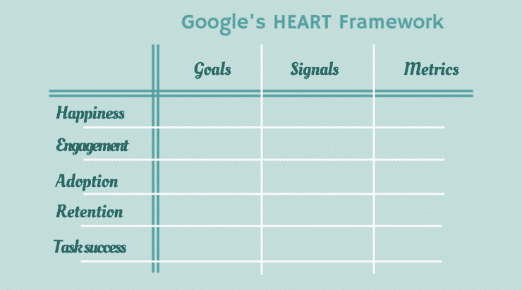 Complete Guide to Google's HEART Framework for Measuring the Quality of UX