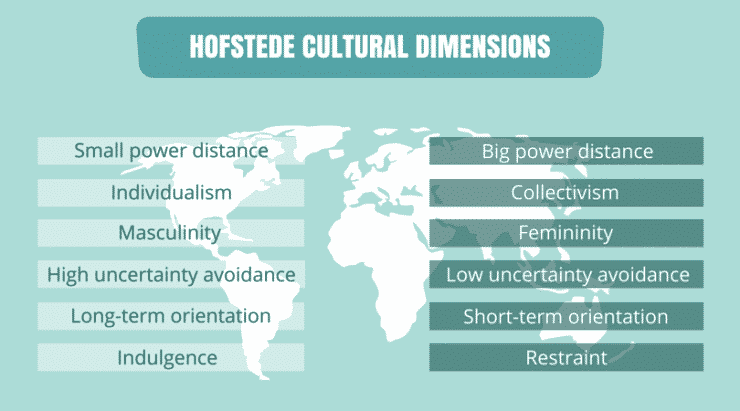 Understanding Cultures People With Hofstede Dimensions