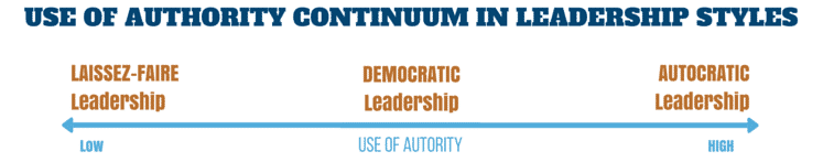 USE OF AUTHORITY CONTINUUM IN LEADERSHIP STYLES(1)
