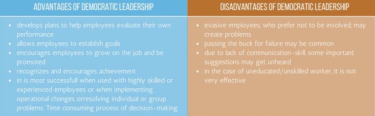 Advantages Disadvantages of Democratic leadership(1)