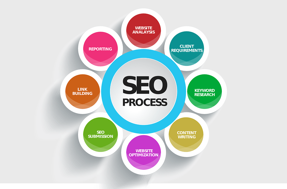 The many facets of SEO