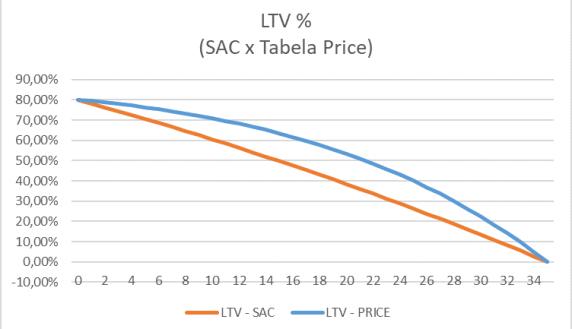 Crédito imobiliário e os índices de preço - LTV