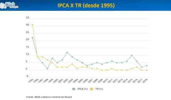 IPCA x TR desde 1995