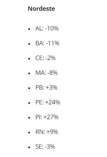 screenshot 1 - Paraíba registra aumento de 3% no número de mortes por Coronavírus e estado entra em estabilidade