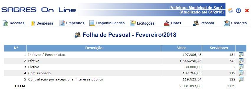 sape 122 - Prefeitura de Sapé contrata 187 servidores temporários em um mês e volta a inchar folha