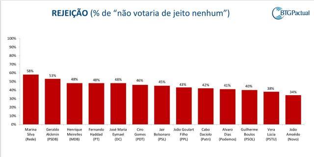 rejeicao - Bolsonaro sobe para 33% e Haddad salta para 16% em nova pesquisa BTG/FSB
