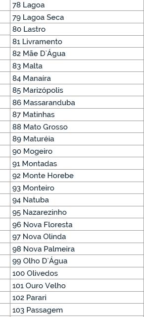 mun4 - SECA: Governo Federal reconhece situação de emergência devido a estiagem em 177 municípios paraibanos