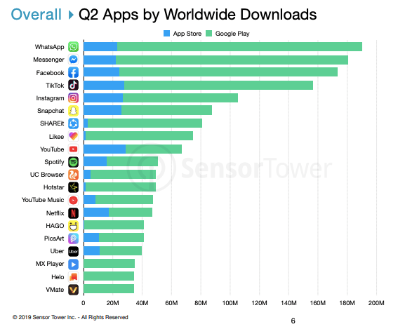 overall apps downloaded in q2 2019