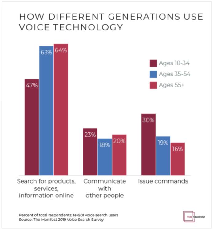 Voice Tech Generational Usage