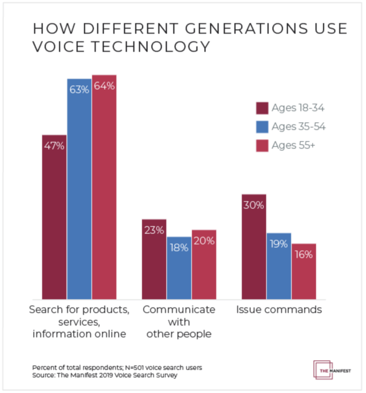 Voice Tech Generational Usage