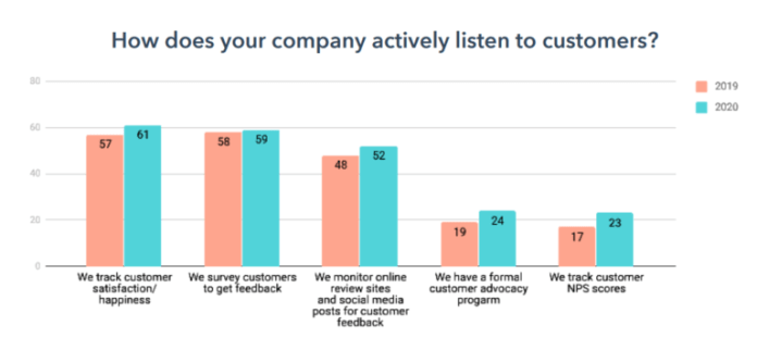 Customer listening methods that help with customer experience