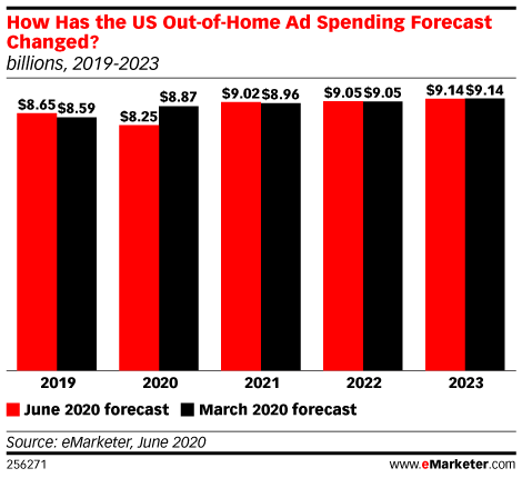 OOH ad spend trend emarketer