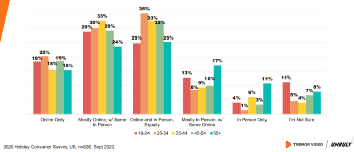 holiday shopping and where age profiles will shop