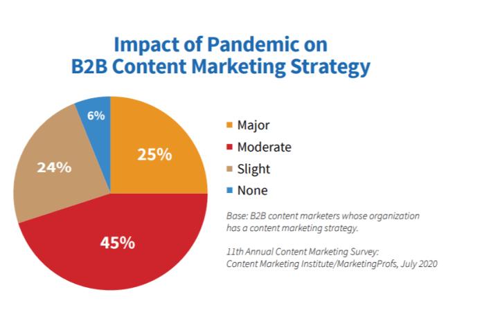 B2B content COVID-19