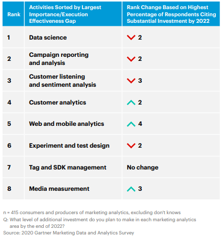 CMOs deprioritize Senior marketers deprioritize data science and campaign analysis