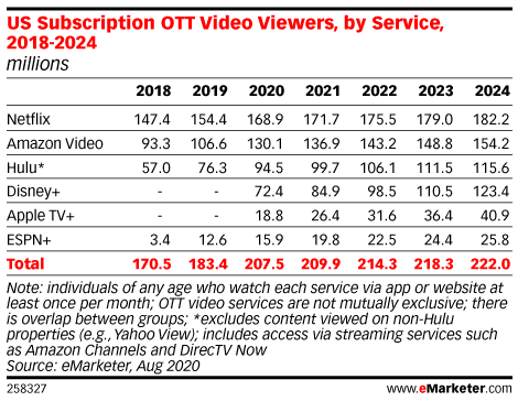 OTT viewer stats in 2020 and 2024