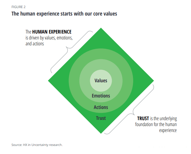 CMOs and brands need to focus on human aspects to win customer trust