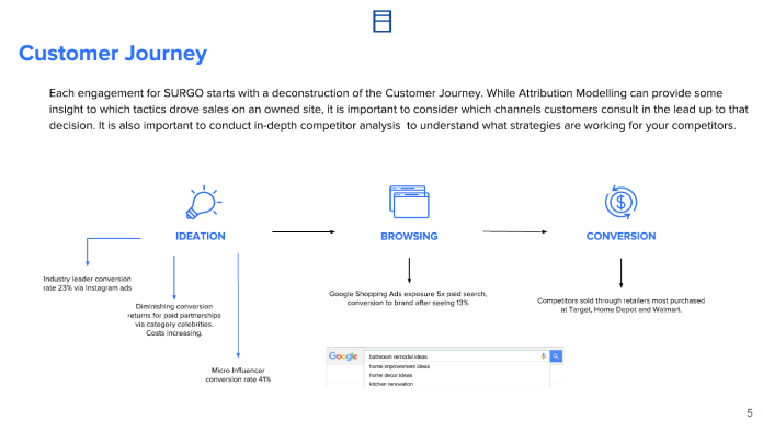 map of what the customer journey looks like for ecommerce in 2019